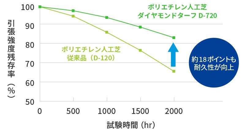 耐候性比較データ